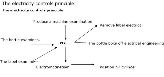 The electricity controls principle